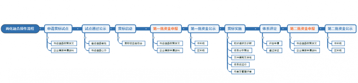 两化融合申报及贯标流程